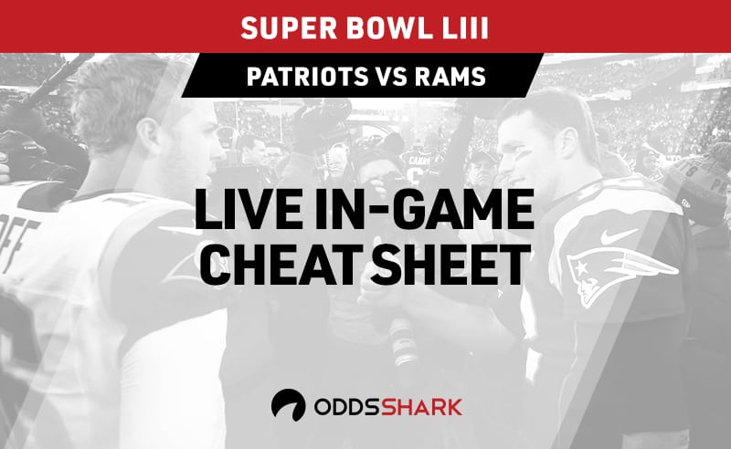 How to Bet on the 2020 Super Bowl | Odds Shark