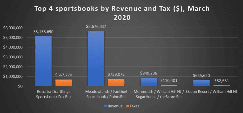 Top 4 New Jersey Sportsbooks by Revenue & Tax ($) March 2020