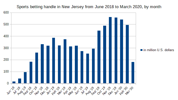 New Jersey: monthly sports betting handle 2018-2020
