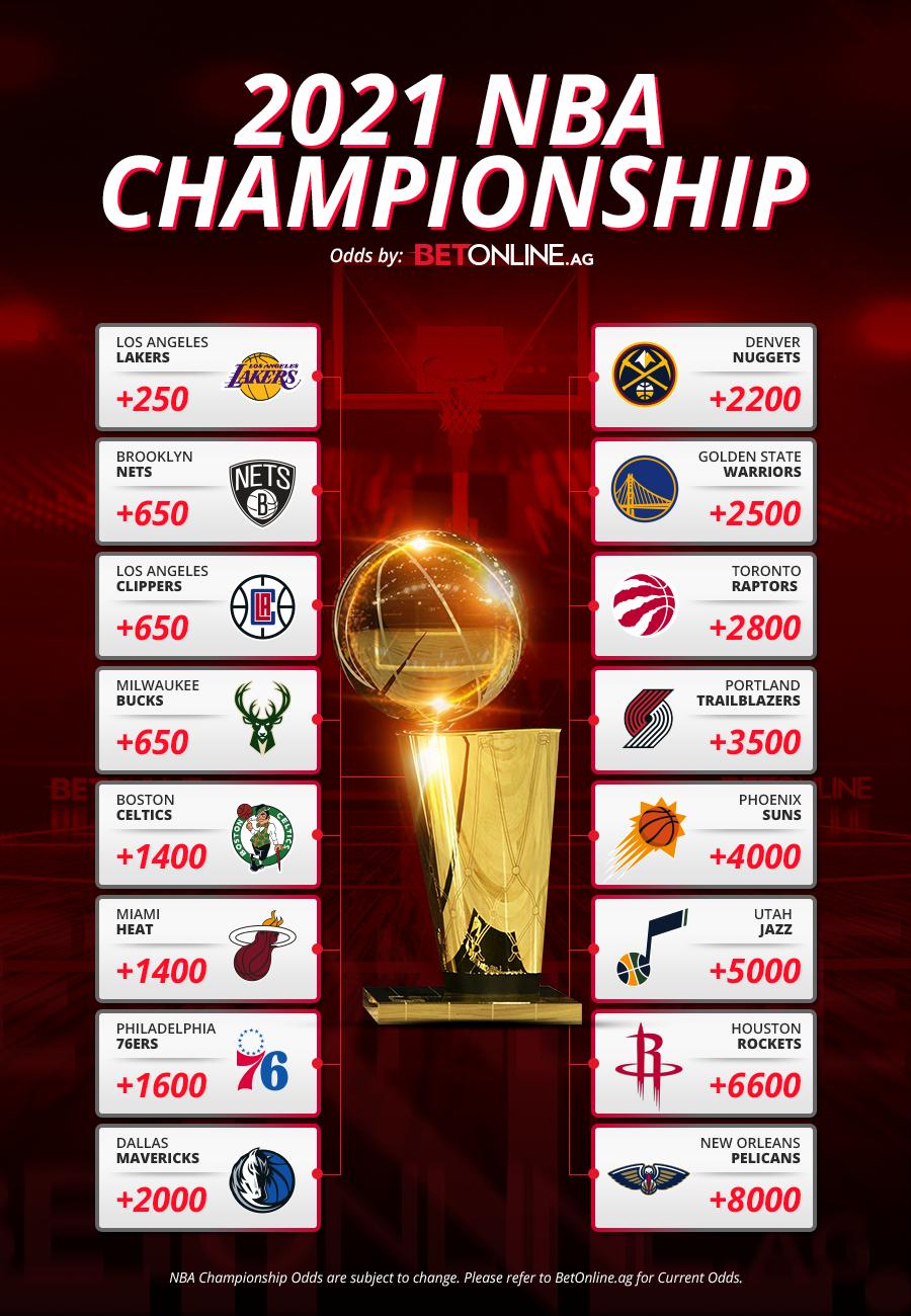 2021 NBA Championship Odds at BetOnline